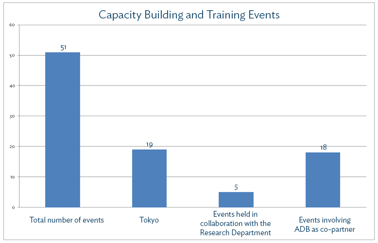 Capacity Building and Training Events