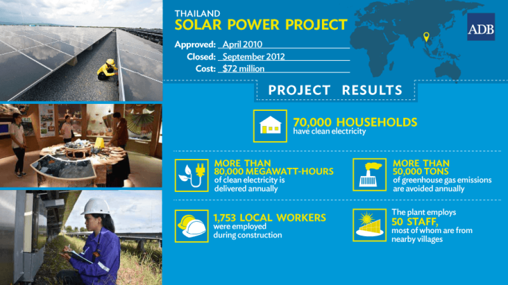 Sun Partnerships Power Thailand Solar Project Asian