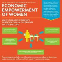 Economic Empowerment of Women