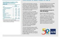 Asian Development Bank and Marshall Islands: Fact Sheet