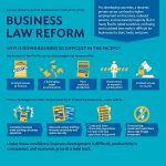 Business Law Reform